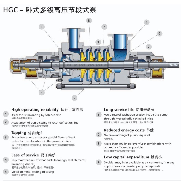 KSB凯士比锅炉给水泵 配件HGC 3/13