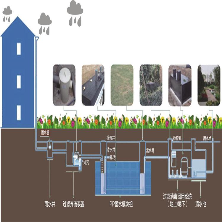 西安雨水收集过滤系统    海绵雨水收集系统   雨水回收池模块厂家